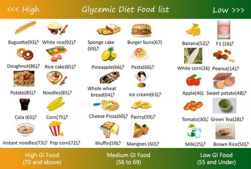 Glycemic Diet Food list