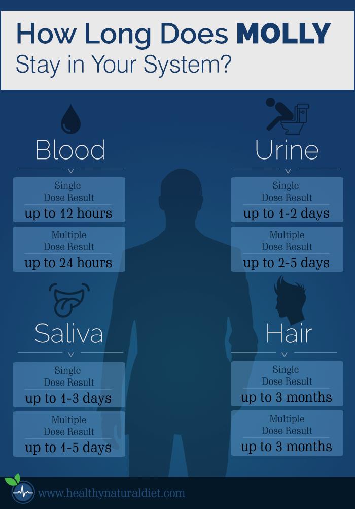 How long does viagra last 100mg