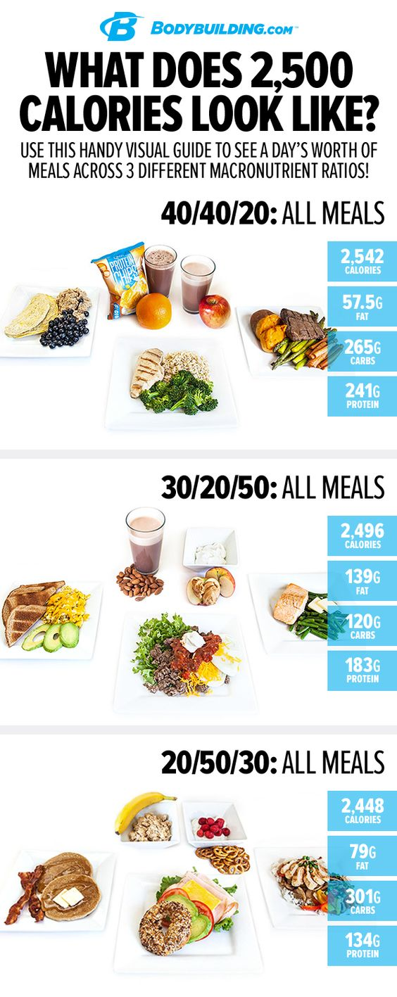Revealed What 200 calories looks like in different foods
