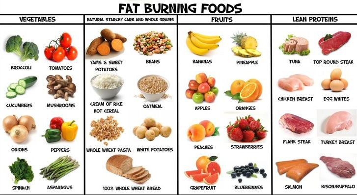 51 Fat Burning Foods (Infographic)
